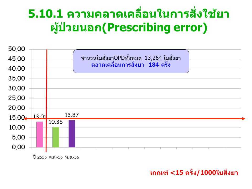 5.10.1 ความคลาดเคลื่อนในการสั่งใช้ยา ผู้ป่วยนอก(Prescribing error) เกณฑ์ <15 ครั้ง/1000ใบสั่งยา จำนวนใบสั่งยาOPDทั้งหมด 13,264 ใบสั่งยา คลาดเคลื่อนการ