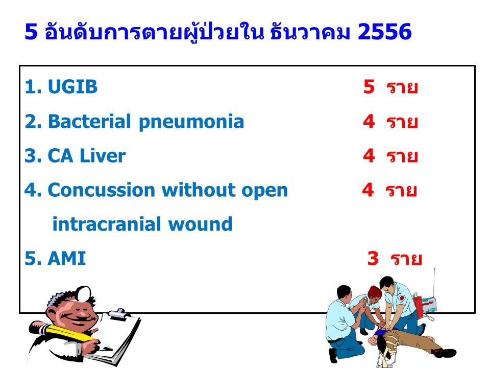 5 อันดับการตายผู้ป่วยใน ธันวาคม 2556 1. UGIB 5 ราย 2. Bacterial pneumonia 4 ราย 3. CA Liver 4 ราย 4. Concussion without open 4 ราย intracranial wound