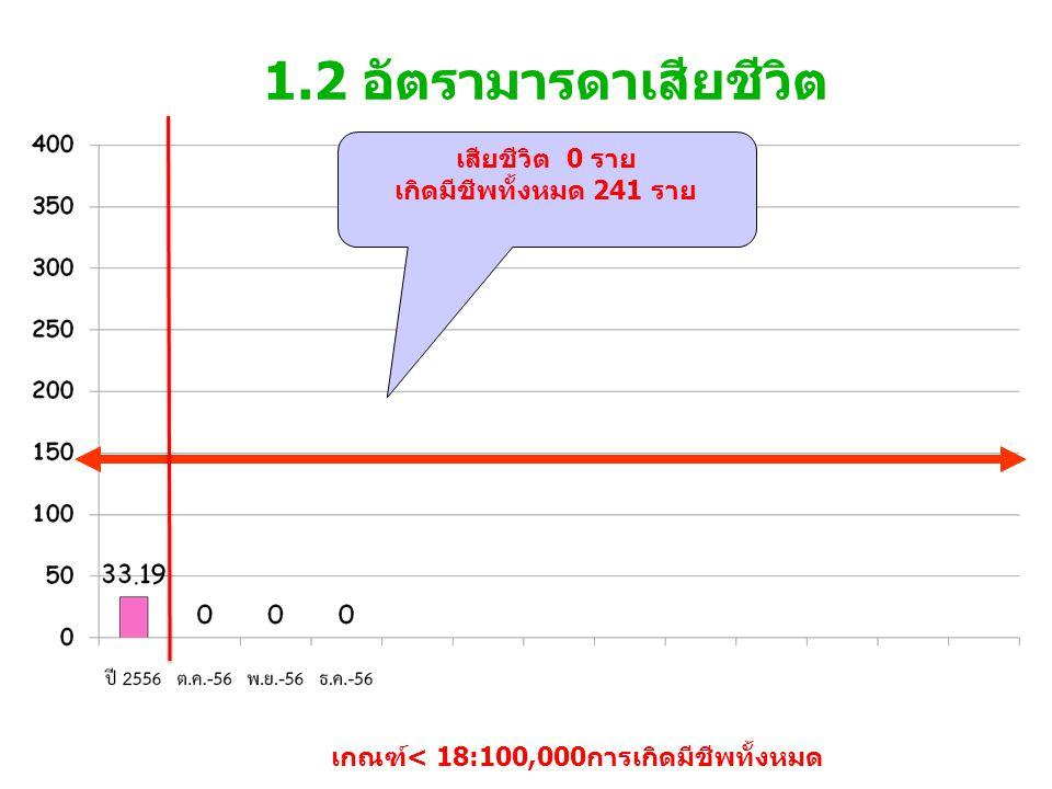 1.2 อัตรามารดาเสียชีวิต เกณฑ์< 18:100,000การเกิดมีชีพทั้งหมด เสียชีวิต 0 ราย เกิดมีชีพทั้งหมด 241 ราย