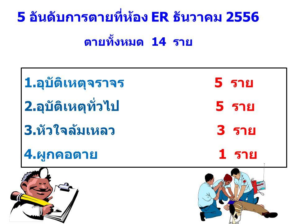 5 อันดับการตายที่ห้อง ER ธันวาคม 2556 1.อุบัติเหตุจราจร 5 ราย 2.อุบัติเหตุทั่วไป 5 ราย 3.หัวใจล้มเหลว 3 ราย 4.ผูกคอตาย 1 ราย ตายทั้งหมด 14 ราย