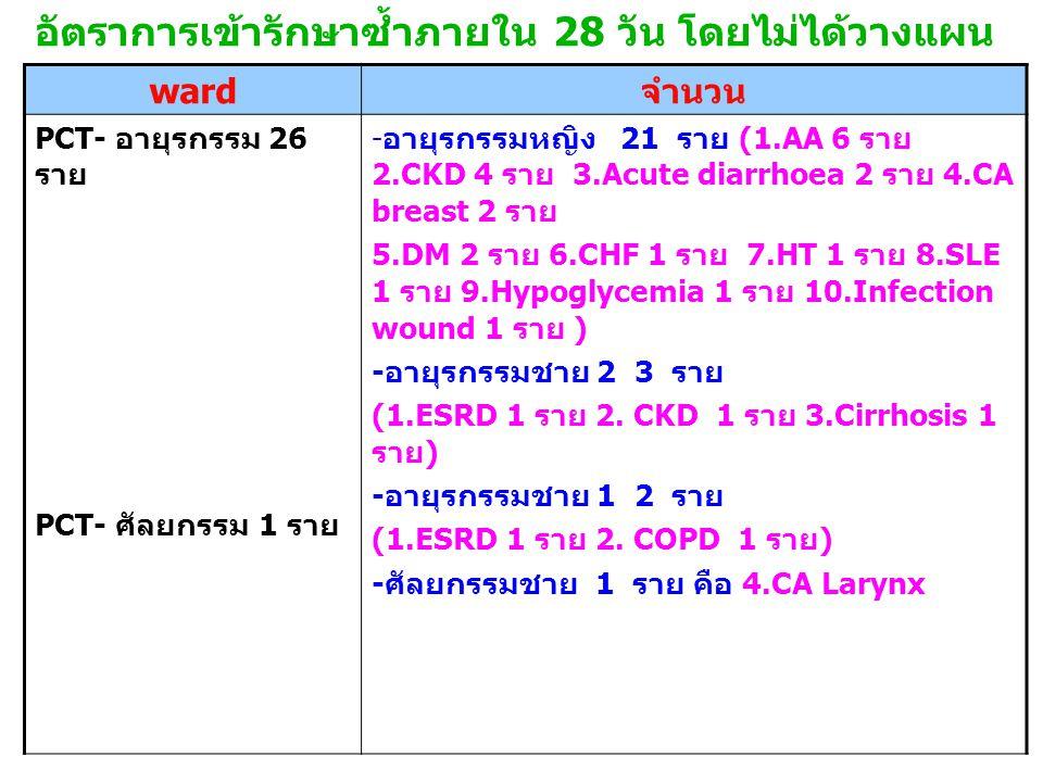 อัตราการเข้ารักษาซ้ำภายใน 28 วัน โดยไม่ได้วางแผน ward จำนวน PCT- อายุรกรรม 26 ราย PCT- ศัลยกรรม 1 ราย - อายุรกรรมหญิง 21 ราย (1.AA 6 ราย 2.CKD 4 ราย 3