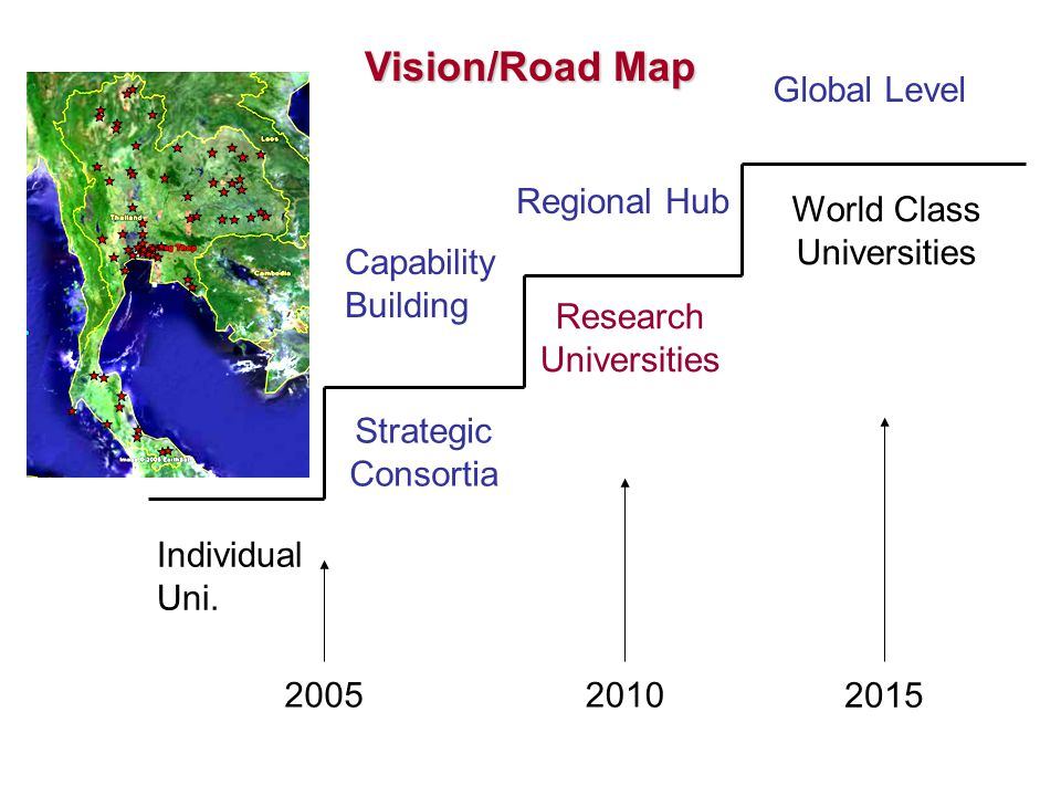 Individual Uni. Strategic Consortia Research Universities World Class Universities 20052010 2015 Global Level Regional Hub Capability Building Vision/