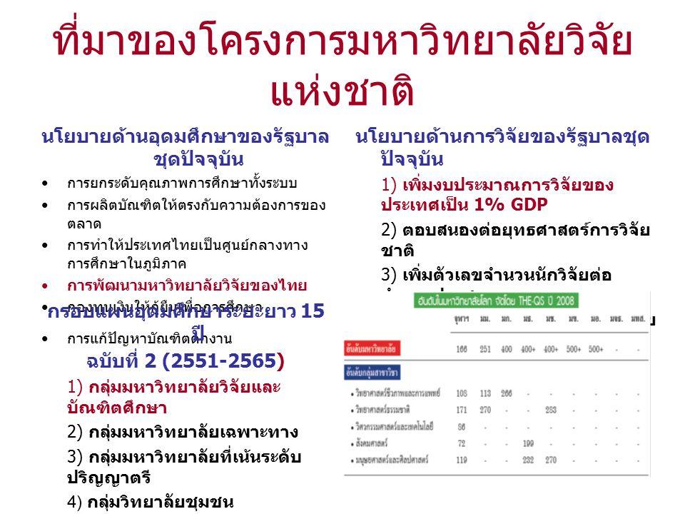 ที่มาของโครงการมหาวิทยาลัยวิจัย แห่งชาติ นโยบายด้านอุดมศึกษาของรัฐบาล ชุดปัจจุบัน การยกระดับคุณภาพการศึกษาทั้งระบบ การผลิตบัณฑิตให้ตรงกับความต้องการของ ตลาด การทำให้ประเทศไทยเป็นศูนย์กลางทาง การศึกษาในภูมิภาค การพัฒนามหาวิทยาลัยวิจัยของไทย กองทุนเงินให้กู้ยืมเพื่อการศึกษา การแก้ปัญหาบัณฑิตตกงาน นโยบายด้านการวิจัยของรัฐบาลชุด ปัจจุบัน 1) เพิ่มงบประมาณการวิจัยของ ประเทศเป็น 1% GDP 2) ตอบสนองต่อยุทธศาสตร์การวิจัย ชาติ 3) เพิ่มตัวเลขจำนวนนักวิจัยต่อ จำนวนประชากร 4) สร้างความสมดุลย์ระหว่างงานวิจัย พื้นฐานกับงานวิจัยประยุกต์ กรอบแผนอุดมศึกษาระยะยาว 15 ปี ฉบับที่ 2 (2551-2565) 1) กลุ่มมหาวิทยาลัยวิจัยและ บัณฑิตศึกษา 2) กลุ่มมหาวิทยาลัยเฉพาะทาง 3) กลุ่มมหาวิทยาลัยที่เน้นระดับ ปริญญาตรี 4) กลุ่มวิทยาลัยชุมชน