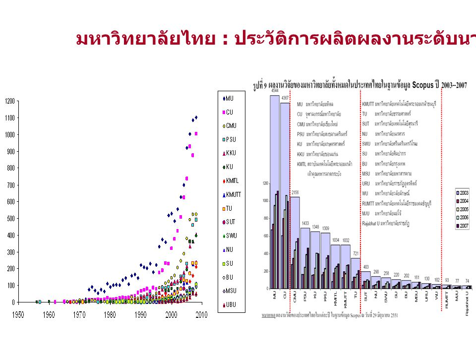 มหาวิทยาลัยไทย : ประวัติการผลิตผลงานระดับนานาชาติ