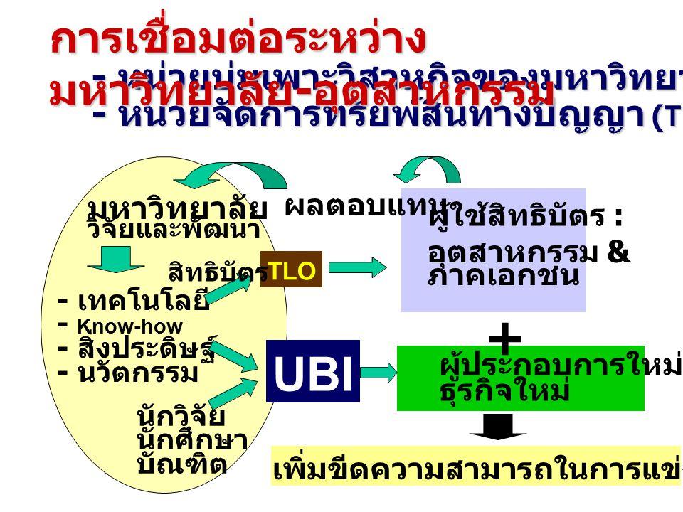 - หน่วยบ่มเพาะวิสาหกิจของมหาวิทยาลัย (UBI) - หน่วยจัดการทรัยพ์สินทางปัญญา (TLO) มหาวิทยาลัย วิจัยและพัฒนา - เทคโนโลยี - Know-how - สิ่งประดิษฐ์ - นวัตกรรม TLO UBI ผู้ใช้สิทธิบัตร : นักวิจัย นักศึกษา บัณฑิต + อุตสาหกรรม & ภาคเอกชน ผู้ประกอบการใหม่ ธุรกิจใหม่ เพิ่มขีดความสามารถในการแข่งขันของประเทศ การเชื่อมต่อระหว่าง มหาวิทยาลัย - อุตสาหกรรม ผลตอบแทน สิทธิบัตร
