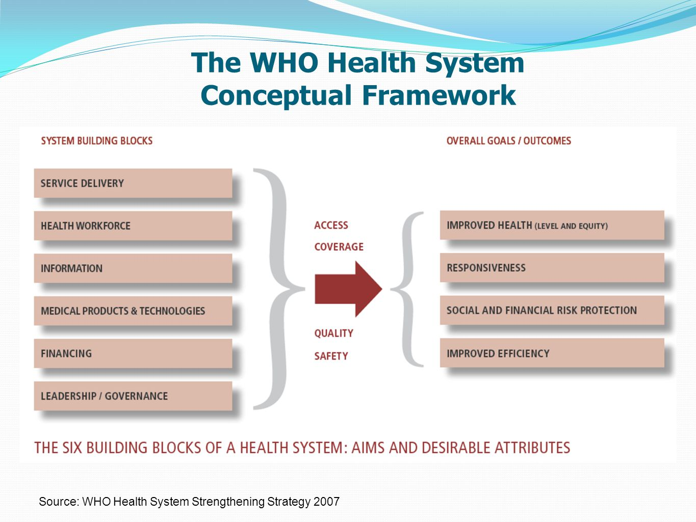 Source: WHO Health System Strengthening Strategy 2007 The WHO Health System Conceptual Framework