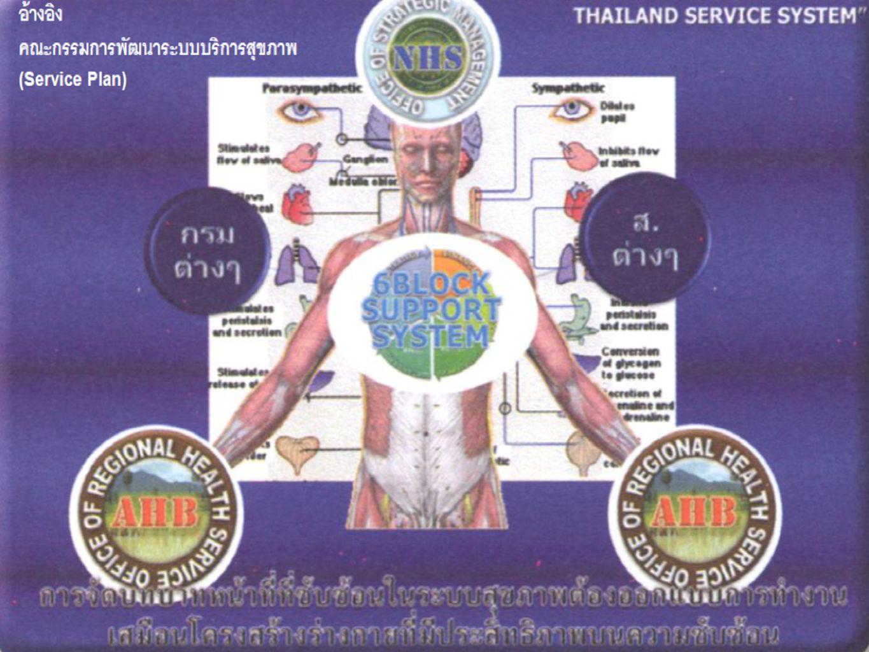 แผนปฏิบัติการสาขาตา เขตบริการสุขภาพที่ 12 ปี 2558 แผนปฏิบัติการสาขาตา เขตบริการสุขภาพที่ 12 ปี 2558