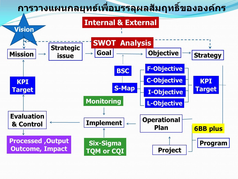 การวางแผนกลยุทธ์เพื่อบรรลุผลสัมฤทธิ์ขององค์กร Vision Program Mission Strategic issue GoalObjective KPI Target Project Operational Plan ImplementMonito