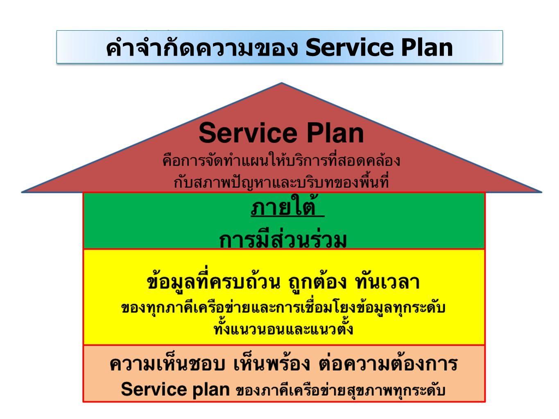 คำจำกัดความของ Service Plan