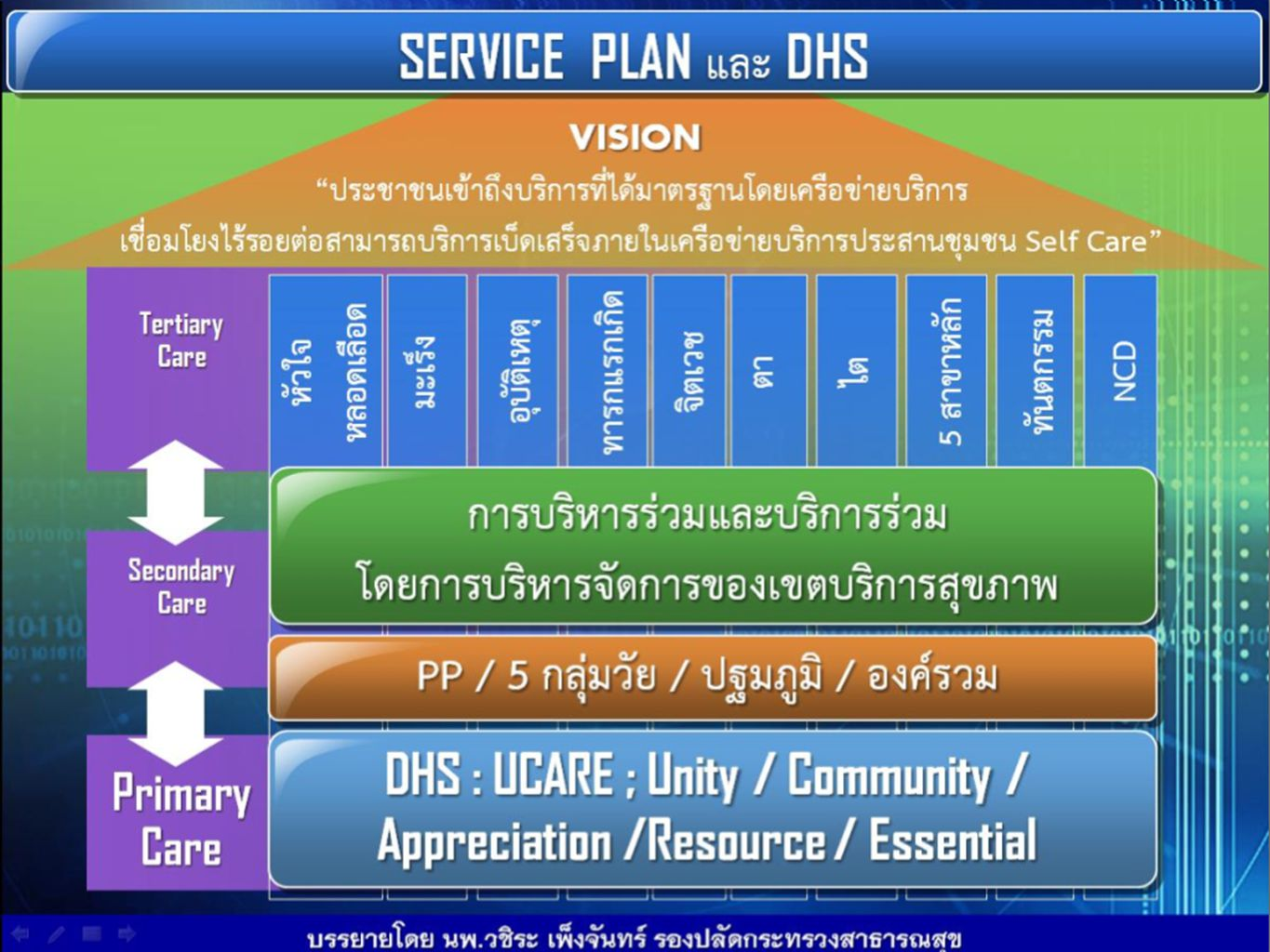Basic function from world health report 2000 Framework for action from WHO 2007 6 Building blocks