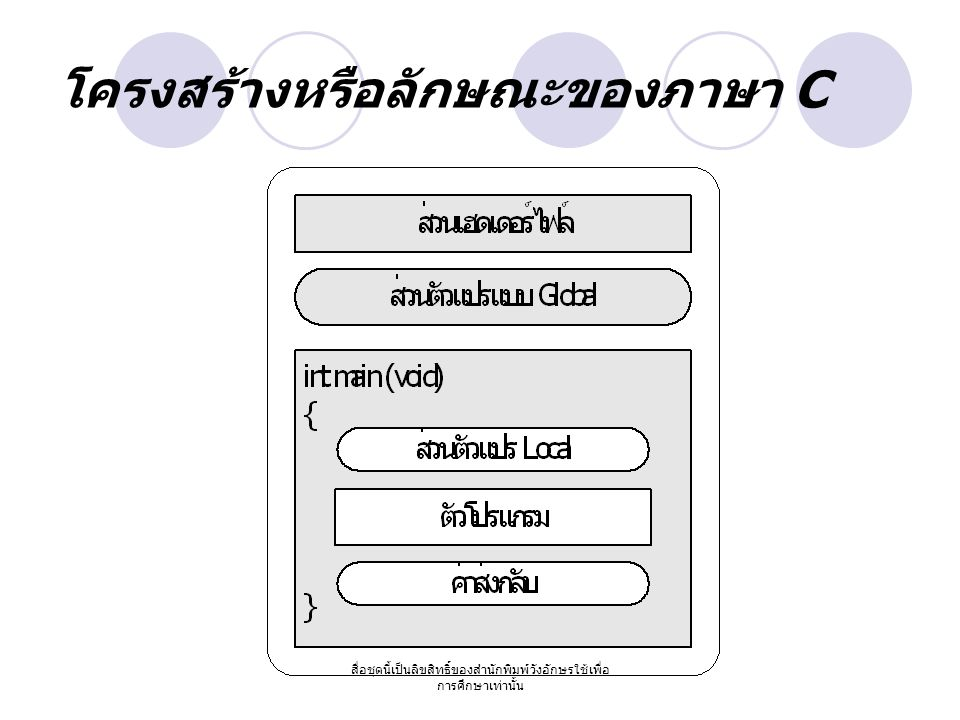 สื่อชุดนี้เป็นลิขสิทธิ์ของสำนักพิมพ์วังอักษรใช้เพื่อ การศึกษาเท่านั้น โครงสร้างของภาษา C เฮดเดอร์ไฟล์ (Header Files) ส่วนตัวแปรแบบ Global (Global Variables) ฟังก์ชัน (Functions) ส่วนตัวแปรแบบ Local (Local Variables) ตัวโปรแกรม (Statements) ค่าส่งกลับ (Return Value) หมายเหตุ (Comment)
