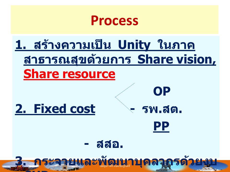 Process 1. สร้างความเป็น Unity ในภาค สาธารณสุขด้วยการ Share vision, Share resource OP 2. Fixed cost- รพ. สต. PP - สสอ. 3. กระจายและพัฒนาบุคลากรด้วยงบ