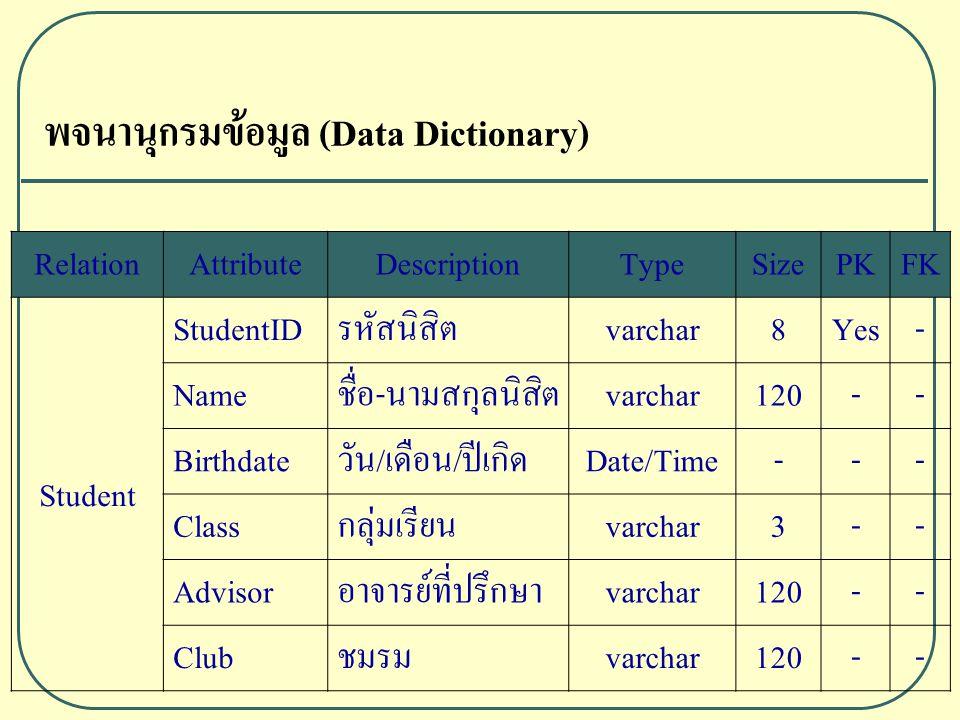 พจนานุกรมข้อมูล (Data Dictionary) RelationAttributeDescriptionTypeSizePKFK Student StudentIDรหัสนิสิตvarchar8Yes- Nameชื่อ-นามสกุลนิสิตvarchar120-- Birthdateวัน/เดือน/ปีเกิดDate/Time--- Classกลุ่มเรียนvarchar3-- Advisorอาจารย์ที่ปรึกษาvarchar120-- Clubชมรมvarchar120--