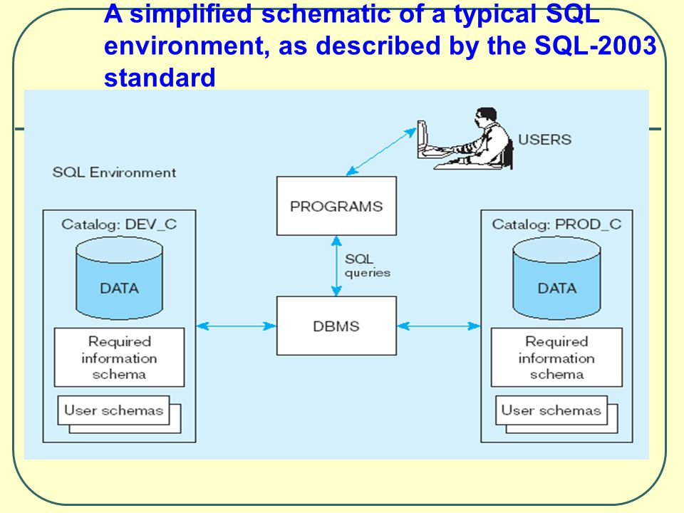 A simplified schematic of a typical SQL environment, as described by the SQL-2003 standard