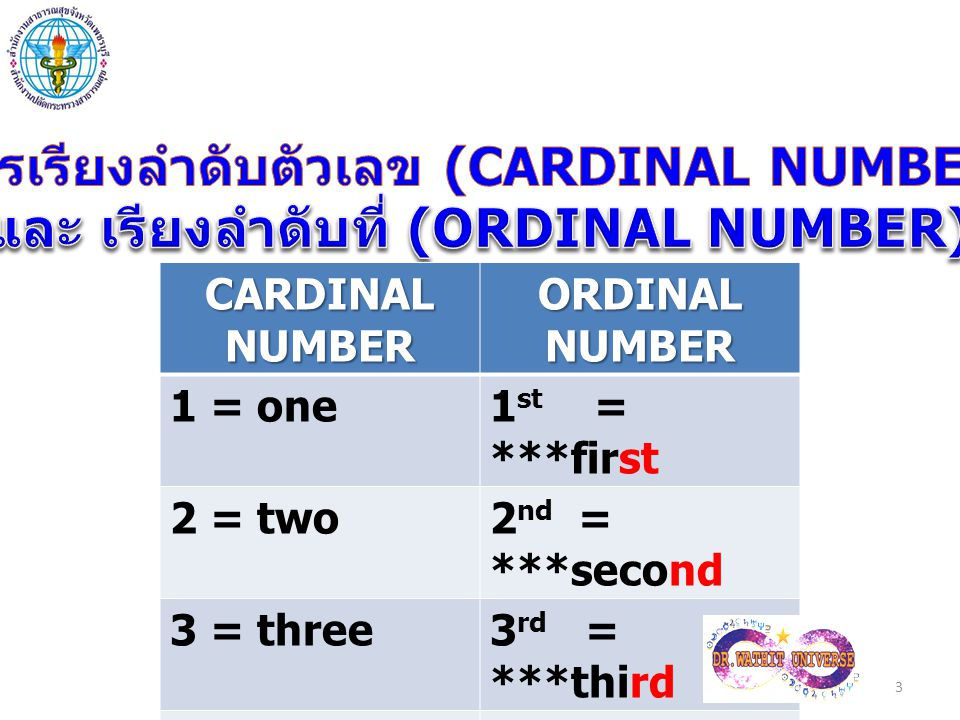 CARDINAL NUMBER ORDINAL NUMBER 1 = one1 st = ***first 2 = two2 nd = ***second 3 = three3 rd = ***third 4 = four4 th = fourth 3