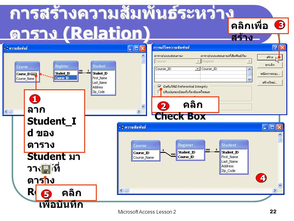 Microsoft Access Lesson 222 การสร้างความสัมพันธ์ระหว่าง ตาราง (Relation) คลิก Check Box 2 คลิกเพื่อ สร้าง 3 ลาก Student_I d ของ ตาราง Student มา วางไว้ที่ ตาราง Register 1 4 คลิก เพื่อบันทึก 5