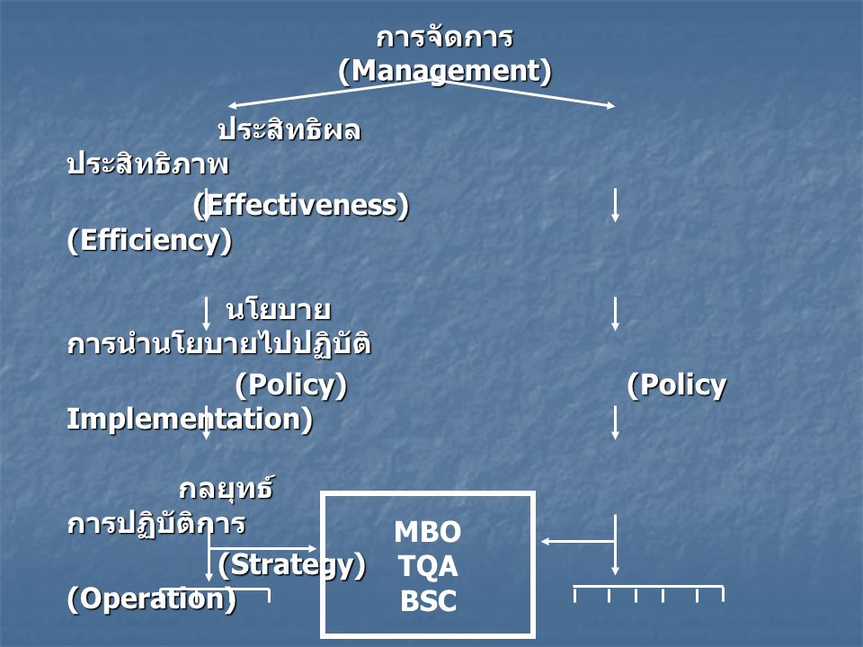 การจัดการ (Management) ประสิทธิผล ประสิทธิภาพ ประสิทธิผล ประสิทธิภาพ (Effectiveness) (Efficiency) (Effectiveness) (Efficiency) นโยบาย การนำนโยบายไปปฏิ