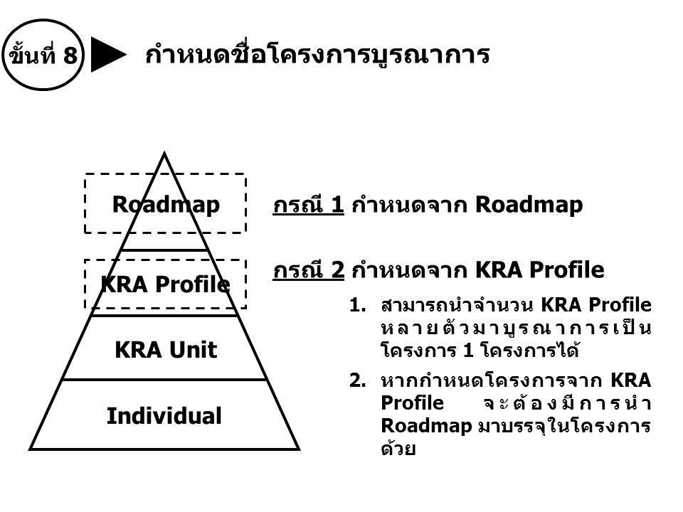 กรณี 1 กำหนดจาก Roadmap กรณี 2 กำหนดจาก KRA Profile 1.สามารถนำจำนวน KRA Profile หลายตัวมาบูรณาการเป็น โครงการ 1 โครงการได้ 2.หากกำหนดโครงการจาก KRA Profile จะต้องมีการนำ Roadmap มาบรรจุในโครงการ ด้วย กำหนดชื่อโครงการบูรณาการ ขั้นที่ 8 Roadmap KRA Profile KRA Unit Individual