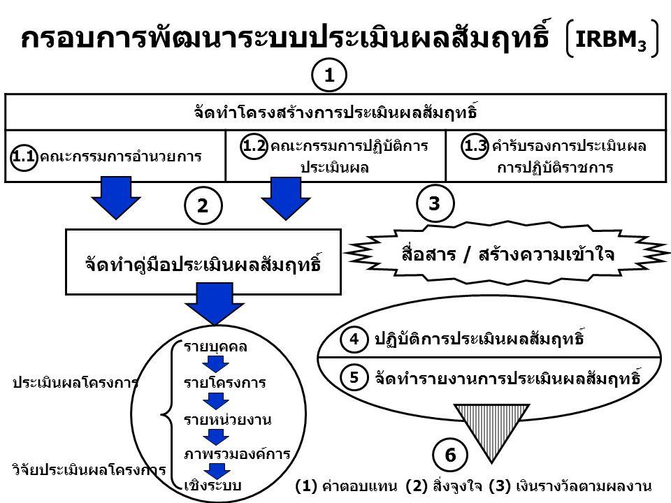 กรอบการพัฒนาระบบประเมินผลสัมฤทธิ์ จัดทำโครงสร้างการประเมินผลสัมฤทธิ์ 1.1 คณะกรรมการอำนวยการ 1.2 คณะกรรมการปฏิบัติการ ประเมินผล 1.3 คำรับรองการประเมินผล การปฏิบัติราชการ จัดทำคู่มือประเมินผลสัมฤทธิ์ ประเมินผลโครงการ รายบุคคล รายโครงการ รายหน่วยงาน วิจัยประเมินผลโครงการ ภาพรวมองค์การ เชิงระบบ (1) ค่าตอบแทน (2) สิ่งจูงใจ (3) เงินรางวัลตามผลงาน 1 2 3 ปฏิบัติการประเมินผลสัมฤทธิ์ จัดทำรายงานการประเมินผลสัมฤทธิ์ 4 5 6 สื่อสาร / สร้างความเข้าใจ IRBM 3
