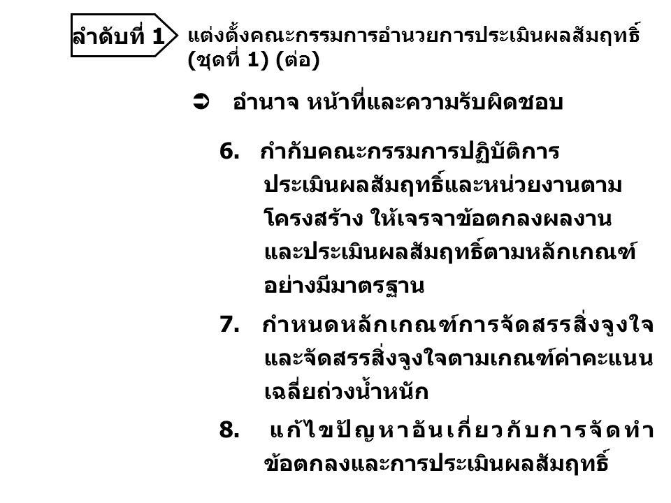 ลำดับที่ 1 แต่งตั้งคณะกรรมการอำนวยการประเมินผลสัมฤทธิ์ (ชุดที่ 1) (ต่อ)  อำนาจ หน้าที่และความรับผิดชอบ 6.