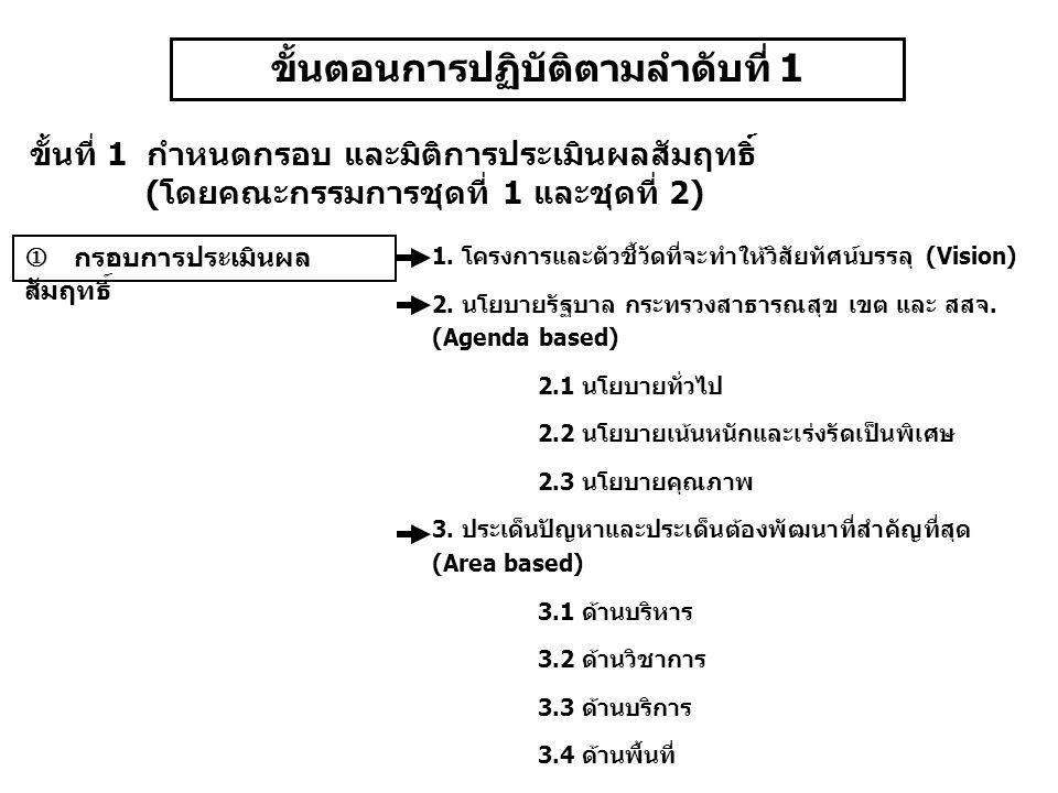 ขั้นที่ 1 กำหนดกรอบ และมิติการประเมินผลสัมฤทธิ์ (โดยคณะกรรมการชุดที่ 1 และชุดที่ 2)  กรอบการประเมินผล สัมฤทธิ์ 1.
