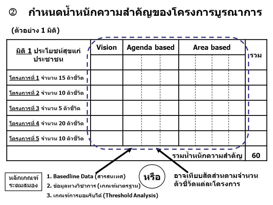  กำหนดน้ำหนักความสำคัญของโครงการบูรณาการ มิติ 1 ประโยชน์สุขแก่ ประชาชน VisionAgenda basedArea based รวม โครงการที่ 1 จำนวน 15 ตัวชี้วัด โครงการที่ 2 จำนวน 10 ตัวชี้วัด โครงการที่ 3 จำนวน 5 ตัวชี้วัด โครงการที่ 4 จำนวน 20 ตัวชี้วัด โครงการที่ 5 จำนวน 10 ตัวชี้วัด รวมน้ำหนักความสำคัญ60 (ตัวอย่าง 1 มิติ) อาจเทียบสัดส่วนตามจำนวน ตัวชี้วัดแต่ละโครงการ หรือ 1.