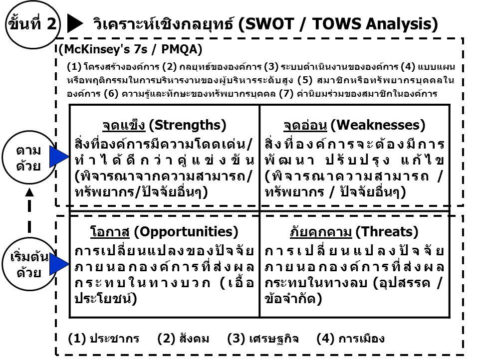 ขั้นที่ 2 วิเคราะห์เชิงกลยุทธ์ (SWOT / TOWS Analysis) จุดแข็ง (Strengths) สิ่งที่องค์การมีความโดดเด่น/ ทำได้ดีกว่าคู่แข่งขัน (พิจารณาจากความสามารถ/ ทรัพยากร/ปัจจัยอื่นๆ) จุดอ่อน (Weaknesses) สิ่งที่องค์การจะต้องมีการ พัฒนา ปรับปรุง แก้ไข (พิจารณาความสามารถ / ทรัพยากร / ปัจจัยอื่นๆ) โอกาส (Opportunities) การเปลี่ยนแปลงของปัจจัย ภายนอกองค์การที่ส่งผล กระทบในทางบวก (เอื้อ ประโยชน์) ภัยคุกคาม (Threats) การเปลี่ยนแปลงปัจจัย ภายนอกองค์การที่ส่งผล กระทบในทางลบ (อุปสรรค / ข้อจำกัด) (1) ประชากร (2) สังคม (3) เศรษฐกิจ (4) การเมือง (McKinsey s 7s / PMQA) (1) โครงสร้างองค์การ (2) กลยุทธ์ขององค์การ (3) ระบบดำเนินงานขององค์การ (4) แบบแผน หรือพฤติกรรมในการบริหารงานของผู้บริหารระดับสูง (5) สมาชิกหรือทรัพยากรบุคคลใน องค์การ (6) ความรู้และทักษะของทรัพยากรบุคคล (7) ค่านิยมร่วมของสมาชิกในองค์การ เริ่มต้น ด้วย ตาม ด้วย