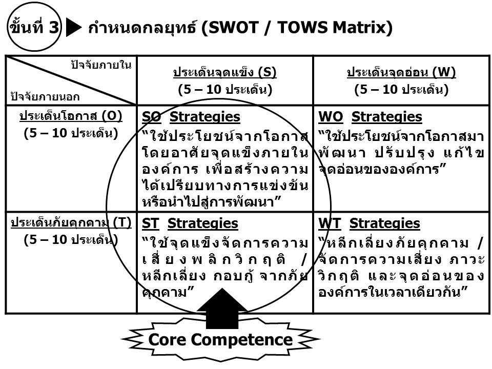 ขั้นที่ 3 กำหนดกลยุทธ์ (SWOT / TOWS Matrix) ปัจจัยภายใน ปัจจัยภายนอก ประเด็นจุดแข็ง (S) (5 – 10 ประเด็น) ประเด็นจุดอ่อน (W) (5 – 10 ประเด็น) ประเด็นโอกาส (O) (5 – 10 ประเด็น) SO Strategies ใช้ประโยชน์จากโอกาส โดยอาศัยจุดแข็งภายใน องค์การ เพื่อสร้างความ ได้เปรียบทางการแข่งขัน หรือนำไปสู่การพัฒนา WO Strategies ใช้ประโยชน์จากโอกาสมา พัฒนา ปรับปรุง แก้ไข จุดอ่อนขององค์การ ประเด็นภัยคุกคาม (T) (5 – 10 ประเด็น) ST Strategies ใช้จุดแข็งจัดการความ เสี่ยงพลิกวิกฤติ / หลีกเลี่ยง กอบกู้ จากภัย คุกคาม WT Strategies หลีกเลี่ยงภัยคุกคาม / จัดการความเสี่ยง ภาวะ วิกฤติ และจุดอ่อนของ องค์การในเวลาเดียวกัน Core Competence
