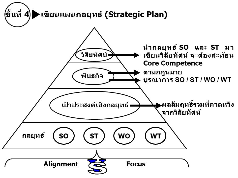 ขั้นที่ 4 เขียนแผนกลยุทธ์ (Strategic Plan) วิสัยทัศน์ นำกลยุทธ์ SO และ ST มา เขียนวิสัยทัศน์ จะต้องสะท้อน Core Competence พันธกิจ ตามกฎหมาย บูรณาการ SO / ST / WO / WT เป้าประสงค์เชิงกลยุทธ์ ผลสัมฤทธิ์รวมที่คาดหวัง จากวิสัยทัศน์ กลยุทธ์ SO STWOWT AlignmentFocus