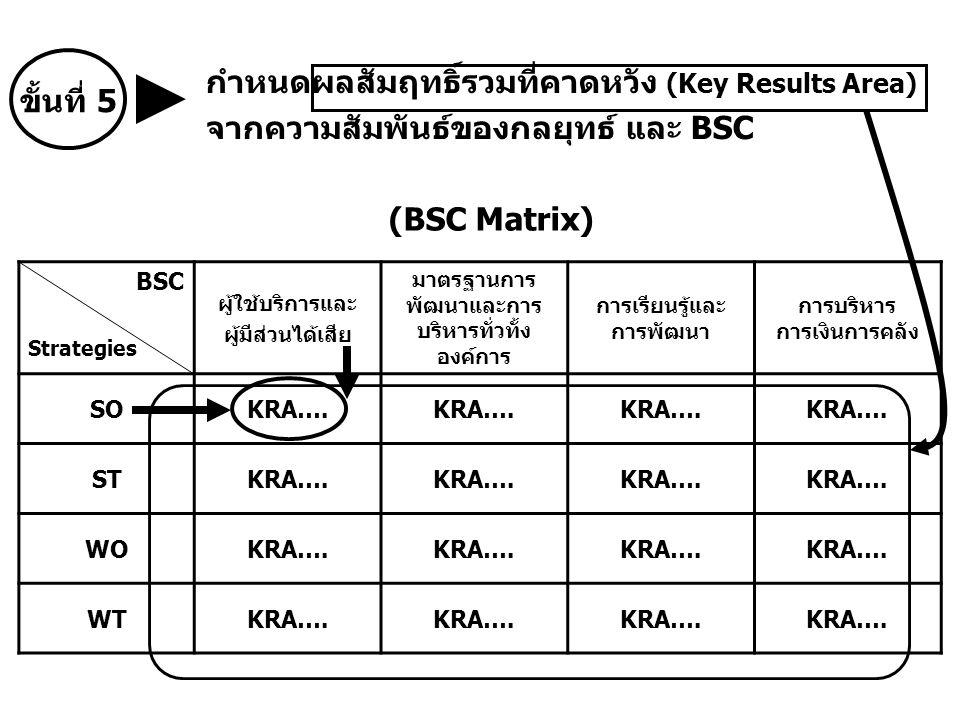ขั้นที่ 5 กำหนดผลสัมฤทธิ์รวมที่คาดหวัง (Key Results Area) จากความสัมพันธ์ของกลยุทธ์ และ BSC BSC Strategies ผู้ใช้บริการและ ผู้มีส่วนได้เสีย มาตรฐานการ พัฒนาและการ บริหารทั่วทั้ง องค์การ การเรียนรู้และ การพัฒนา การบริหาร การเงินการคลัง SOKRA….