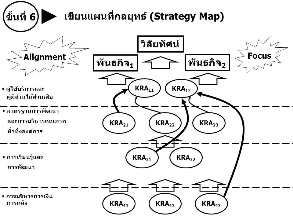 ผู้ใช้บริการและ ผู้มีส่วนได้ส่วนเสีย มาตรฐานการพัฒนา และการบริหารคุณภาพ ทั่วทั้งองค์การ การเรียนรู้และ การพัฒนา การบริหารการเงิน การคลัง ขั้นที่ 6 เขียนแผนที่กลยุทธ์ (Strategy Map) วิสัยทัศน์ พันธกิจ 1 พันธกิจ 2 KRA 11 KRA 12 KRA 21 KRA 22 KRA 23 KRA 31 KRA 32 KRA 41 KRA 42 KRA 43 Alignment Focus