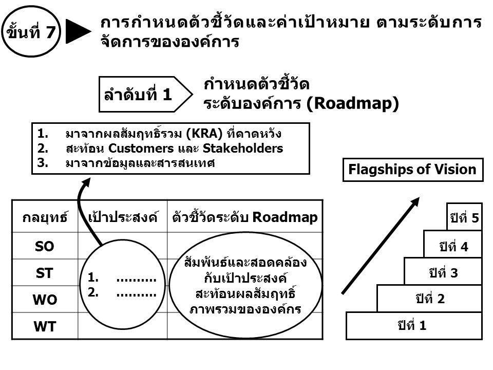 การกำหนดตัวชี้วัดและค่าเป้าหมาย ตามระดับการ จัดการขององค์การ ขั้นที่ 7 กำหนดตัวชี้วัด ระดับองค์การ (Roadmap) กลยุทธ์เป้าประสงค์ตัวชี้วัดระดับ Roadmap SO ST WO WT สัมพันธ์และสอดคล้อง กับเป้าประสงค์ สะท้อนผลสัมฤทธิ์ ภาพรวมขององค์กร Flagships of Vision ปีที่ 5 ปีที่ 4 ปีที่ 3 ปีที่ 2 ปีที่ 1 1.……….