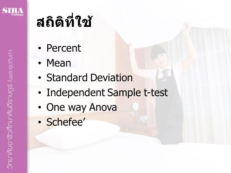 สถิติที่ใช้ Percent Mean Standard Deviation Independent Sample t-test One way Anova Schefee'