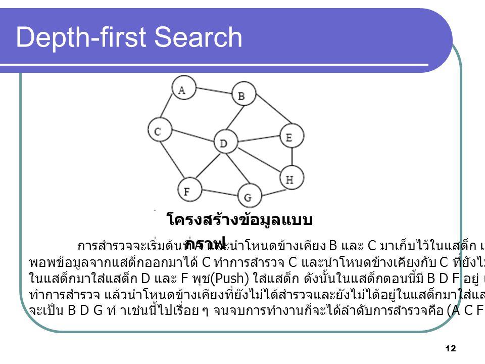 12 Depth-first Search โครงสร้างข้อมูลแบบ กราฟ การสํารวจจะเริ่มต้นที่ A และนําโหนดข้างเคียง B และ C มาเก็บไว้ในแสต็ก เมื่อสํารวจ A เสร็จ พอพข้อมูลจากแสต็กออกมาได้ C ทําการสํารวจ C และนําโหนดข้างเคียงกับ C ที่ยังไม่ได้ทําการสํารวจและยังไม่ได้อยู่ ในแสต็กมาใส่แสต็ก D และ F พุช (Push) ใส่แสต็ก ดังนั้นในแสต็กตอนนี้มี B D F อยู่ เมื่อสํารวจ C เสร็จ พอพ F ออกมา ทําการสํารวจ แล้วนําโหนดข้างเคียงที่ยังไม่ได้สํารวจและยังไม่ได้อยู่ในแสต็กมาใส่แสต็ก ซึ่งก็คือ G ดังนั้นข้อมูลในแสต็ก จะเป็น B D G ทํ าเช่นนี้ไปเรื่อย ๆ จนจบการทํางานก็จะได้ลําดับการสํารวจคือ (A C F G H E D B) ตามตาราง