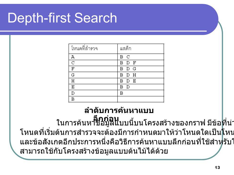 13 Depth-first Search ลําดับการค้นหาแบบ ลึกก่อน ในการค้นหาข้อมูลแบบนี้บนโครงสร้างของกราฟ มีข้อที่น่าสังเกตคือ โหนดที่เริ่มต้นการสํารวจจะต้องมีการกําหน