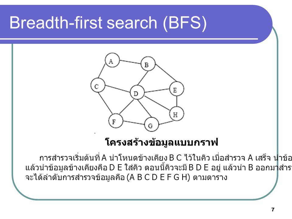 7 Breadth-first search (BFS) โครงสร้างข้อมูลแบบกราฟ การสํารวจเริ่มต้นที่ A นําโหนดข้างเคียง B C ไว้ในคิว เมื่อสํารวจ A เสร็จ นําข้อมูลในคิว คือ B ออกมาสํารวจ แล้วนําข้อมูลข้างเคียงคือ D E ใส่คิว ตอนนี้คิวจะมี B D E อยู่ แล้วนํา B ออกมาสํารวจทําเช่นนี้เรื่อย ๆ จะได้ลําดับการสํารวจข้อมูลคือ (A B C D E F G H) ตามตาราง