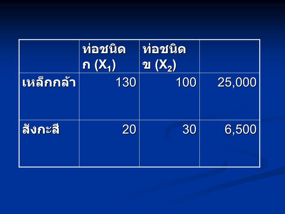 ท่อชนิด ก (X 1 ) ท่อชนิด ข (X 2 ) เหล็กกล้า130100 25,000 สังกะสี2030 6,500