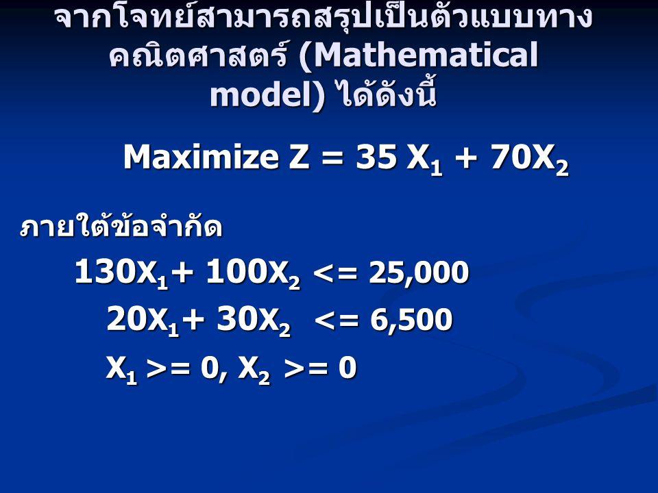 จากโจทย์สามารถสรุปเป็นตัวแบบทาง คณิตศาสตร์ (Mathematical model) ได้ดังนี้ Maximize Z = 35 X 1 + 70X 2 Maximize Z = 35 X 1 + 70X 2ภายใต้ข้อจำกัด 130 X