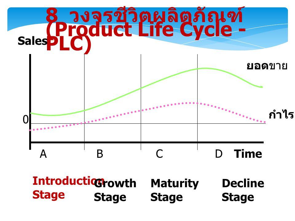 8 วงจรชีวิตผลิตภัณฑ์ (Product Life Cycle - PLC) Sales 0 ยอดขาย กำไร AB CD Time Introduction Stage Growth Stage Maturity Stage Decline Stage