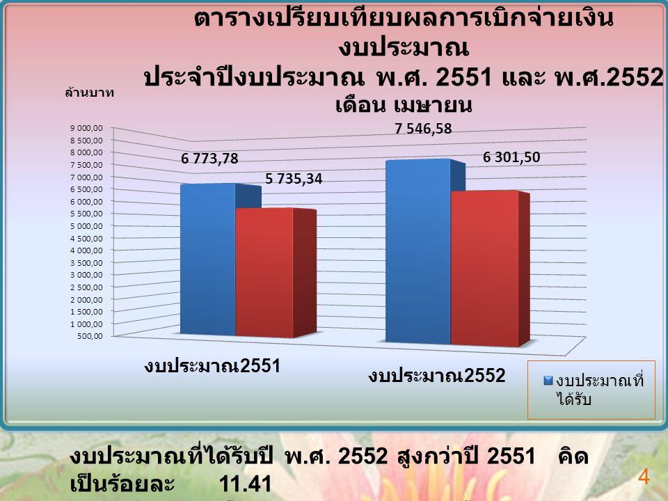 ประเภท งบประมาณ ทั้งสิ้น เบิกจ่ายคงเหลือ เบิกจ่าย คิดเป็น ร้อยละ งบประจำ 4,946.0954,551.333394.762 92.02 งบลงทุน 1,155.804559.635596.169 48.42 งบท้องถิ่น 2,247.4902,121.392126.098 94.39 รวมทั้งสิ้น 8,349.3897,232.3601,117.029 86.62 ผลการเบิกจ่าย งบประมาณ 1 ตุลาคม 2551 – 22 พฤษภาคม 2552 5