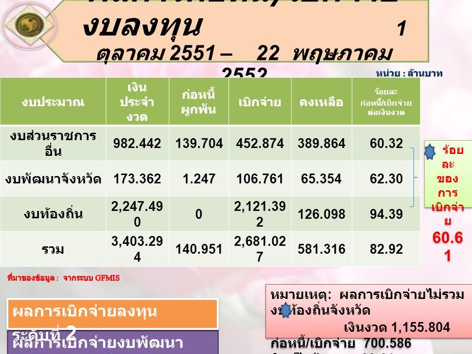 ผลการก่อหนี้ / เบิกจ่าย งบลงทุน 1 ตุลาคม 2551 – 22 พฤษภาคม 2552 งบประมาณ เงิน ประจำ งวด ก่อหนี้ ผูกพัน เบิกจ่ายคงเหลือ ร้อยละ ก่อหนี้ / เบิกจ่าย ต่อเงินงวด งบส่วนราชการ อื่น 982.442139.704452.874389.86460.32 งบพัฒนาจังหวัด 173.3621.247106.76165.35462.30 งบท้องถิ่น 2,247.49 0 0 2,121.39 2 126.09894.39 รวม 3,403.29 4 140.951 2,681.02 7 581.31682.92 ร้อย ละ ของ การ เบิกจ่า ย 60.6 1 ร้อย ละ ของ การ เบิกจ่า ย 60.6 1 หมายเหตุ : ผลการเบิกจ่ายไม่รวม งบท้องถิ่นจังหวัด เงินงวด 1,155.804 ก่อหนี้ / เบิกจ่าย 700.586 คิดเป็นร้อยละ 60.61 หมายเหตุ : ผลการเบิกจ่ายไม่รวม งบท้องถิ่นจังหวัด เงินงวด 1,155.804 ก่อหนี้ / เบิกจ่าย 700.586 คิดเป็นร้อยละ 60.61 ผลการเบิกจ่ายงบพัฒนา จังหวัด ระดับที่ 13 ผลการเบิกจ่ายลงทุน ระดับที่ 2