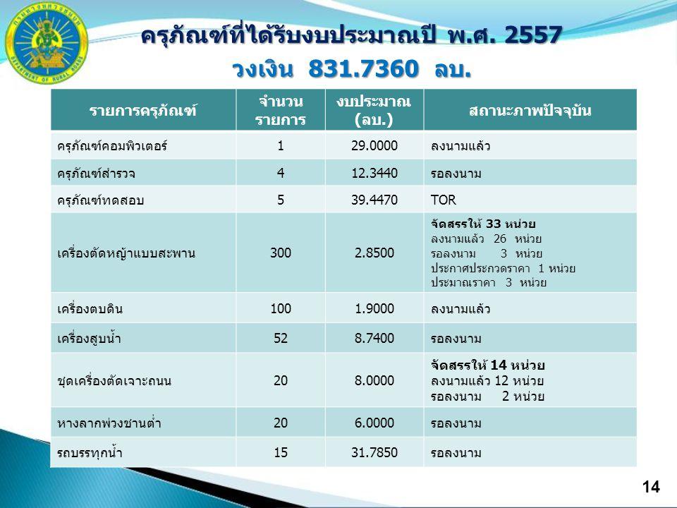 14 ครุภัณฑ์ที่ได้รับงบประมาณปี พ.ศ. 2557 วงเงิน 831.7360 ลบ. รายการครุภัณฑ์ จำนวน รายการ งบประมาณ (ลบ.) สถานะภาพปัจจุบัน ครุภัณฑ์คอมพิวเตอร์129.0000ลง