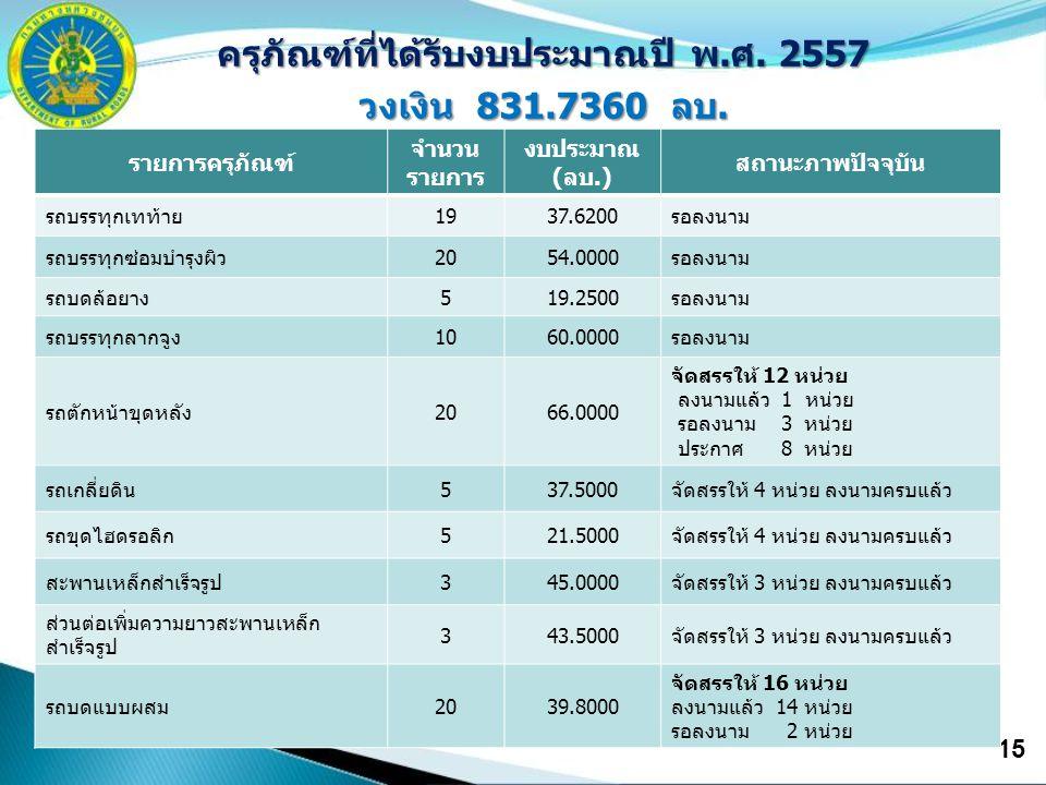 15 ครุภัณฑ์ที่ได้รับงบประมาณปี พ.ศ. 2557 วงเงิน 831.7360 ลบ. รายการครุภัณฑ์ จำนวน รายการ งบประมาณ (ลบ.) สถานะภาพปัจจุบัน รถบรรทุกเทท้าย1937.6200รอลงนา