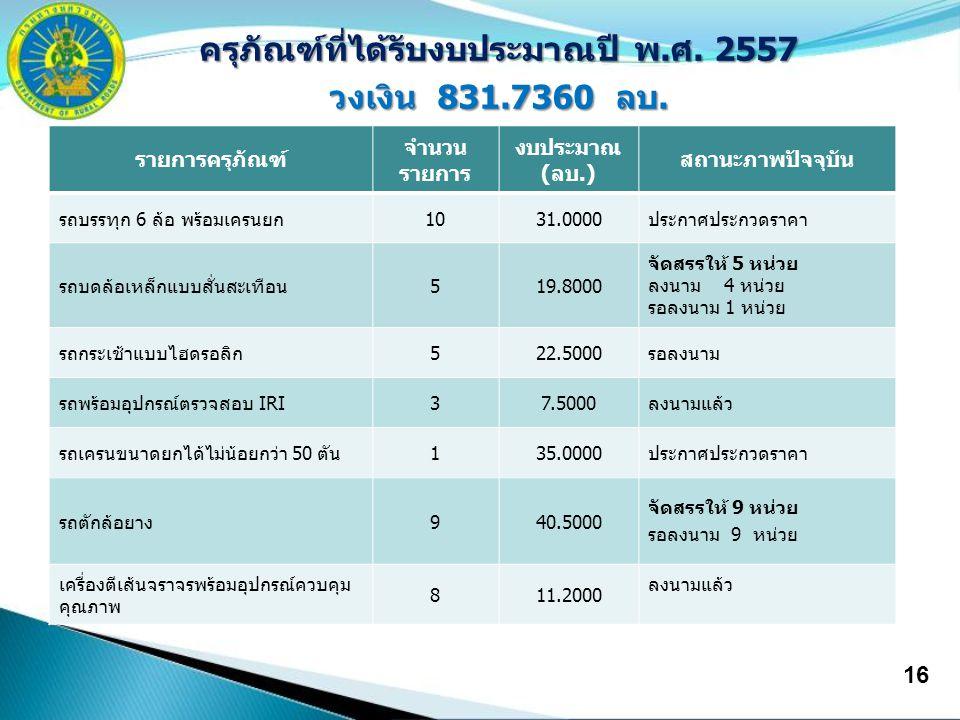 16 ครุภัณฑ์ที่ได้รับงบประมาณปี พ.ศ. 2557 วงเงิน 831.7360 ลบ. รายการครุภัณฑ์ จำนวน รายการ งบประมาณ (ลบ.) สถานะภาพปัจจุบัน รถบรรทุก 6 ล้อ พร้อมเครนยก103