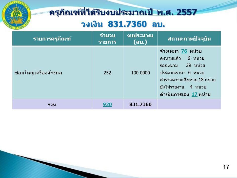 17 ครุภัณฑ์ที่ได้รับงบประมาณปี พ.ศ. 2557 วงเงิน 831.7360 ลบ. รายการครุภัณฑ์ จำนวน รายการ งบประมาณ (ลบ.) สถานะภาพปัจจุบัน ซ่อมใหญ่เครื่องจักรกล 252100.