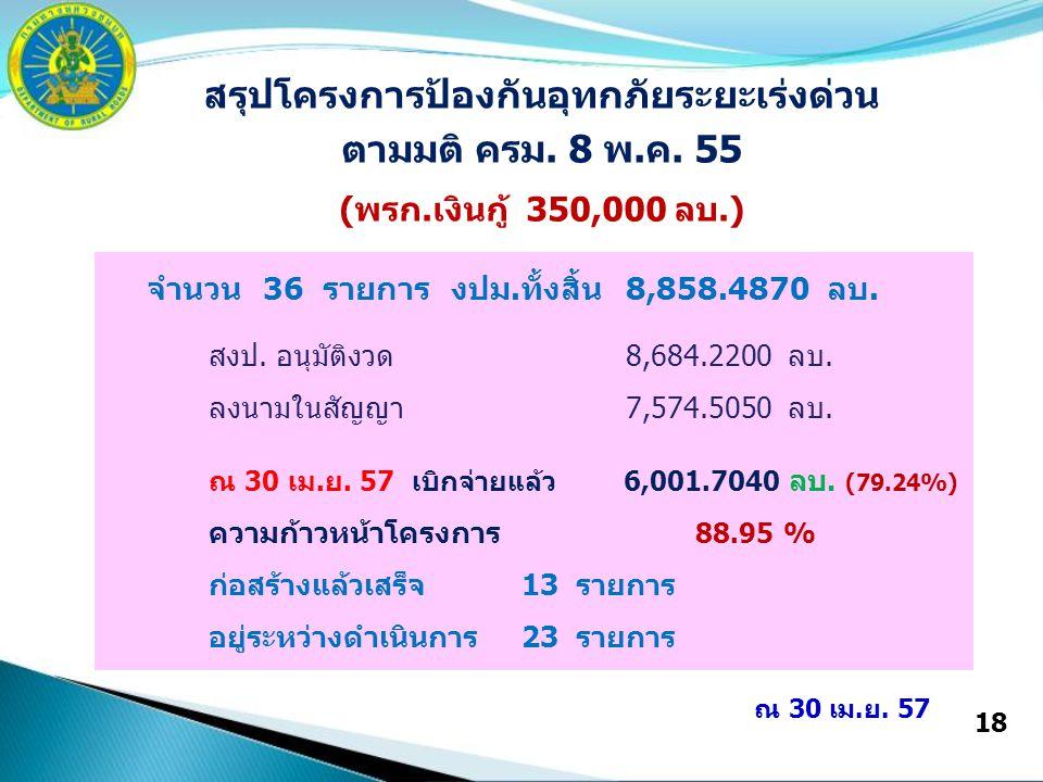 18 สรุปโครงการป้องกันอุทกภัยระยะเร่งด่วน ตามมติ ครม. 8 พ.ค. 55 (พรก.เงินกู้ 350,000 ลบ.) จำนวน 36 รายการ งปม.ทั้งสิ้น8,858.4870 ลบ. สงป. อนุมัติงวด8,6