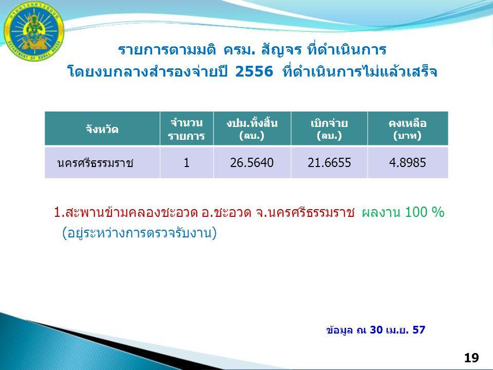 19 จังหวัด จำนวน รายการ งปม.ทั้งสิ้น (ลบ.) เบิกจ่าย (ลบ.) คงเหลือ (บาท) นครศรีธรรมราช126.564021.66554.8985 รายการตามมติ ครม. สัญจร ที่ดำเนินการ โดยงบก
