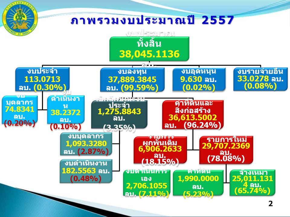2 งบประมาณ ทั้งสิ้น 38,045.1136 ลบ. งบประจำ 113.0713 ลบ. (0.30%) งบ บุคลากร 74.8341 ลบ. (0.20%) งบ ดำเนินงา น 38.2372 ลบ. (0.10%) งบลงทุน 37,889.3845