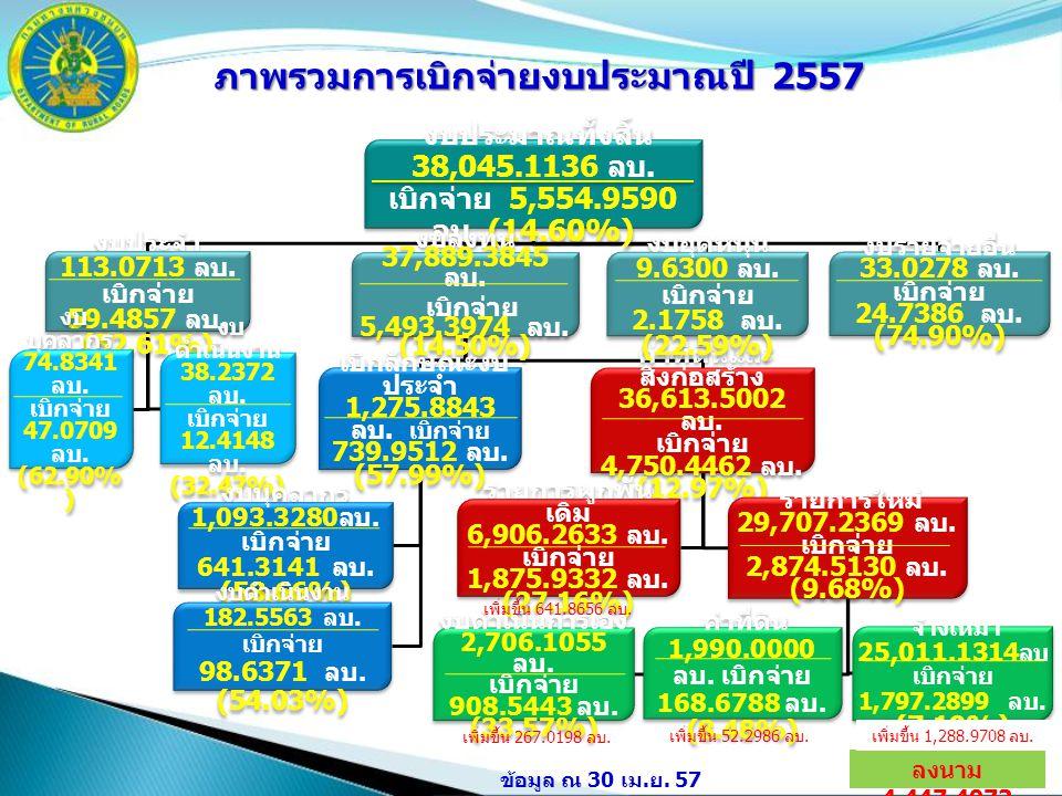 3 งบประมาณทั้งสิ้น 38,045.1136 ลบ. เบิกจ่าย 5,554.9590 ลบ. (14.60%) งบประจำ 113.0713 ลบ. เบิกจ่าย 59.4857 ลบ. (52.61%) งบ บุคลากร 74.8341 ลบ. เบิกจ่าย