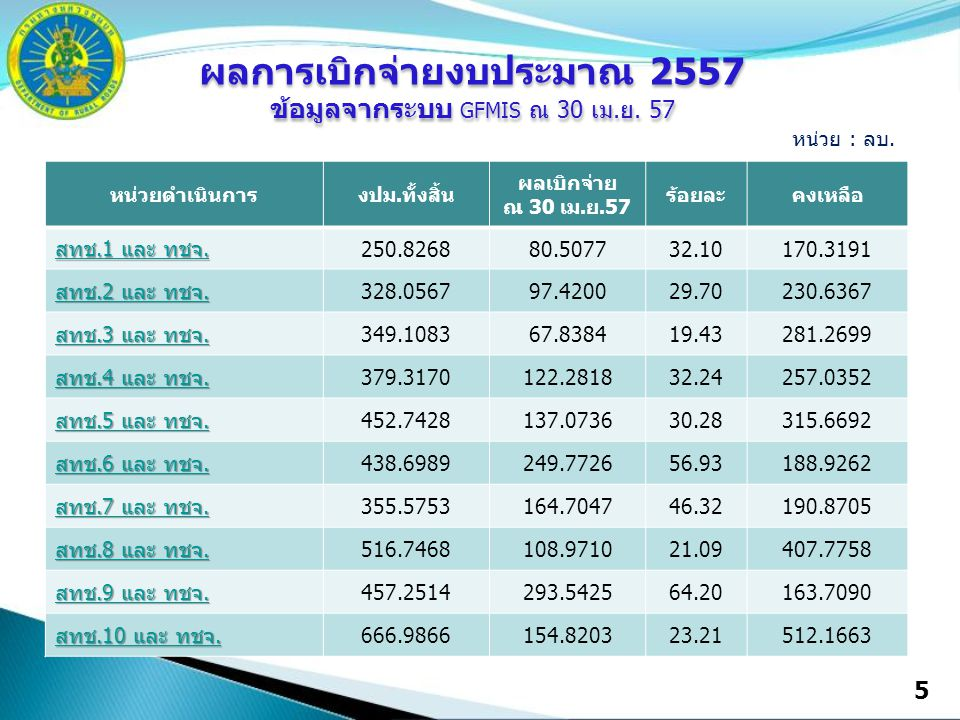 หน่วยดำเนินการงปม.ทั้งสิ้น ผลเบิกจ่าย ณ 30 เม.ย.57 ร้อยละคงเหลือ สทช.1 และ ทชจ. สทช.1 และ ทชจ. 250.826880.507732.10170.3191 สทช.2 และ ทชจ. สทช.2 และ ท